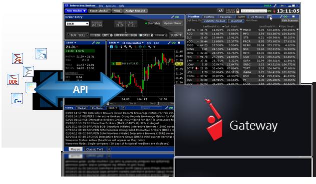 interactive brokers api sample die beste forex handelssoftware