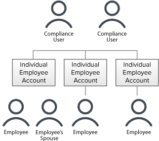EmployeeTrack Structure